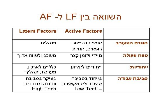 השוואה בין LF ל AF